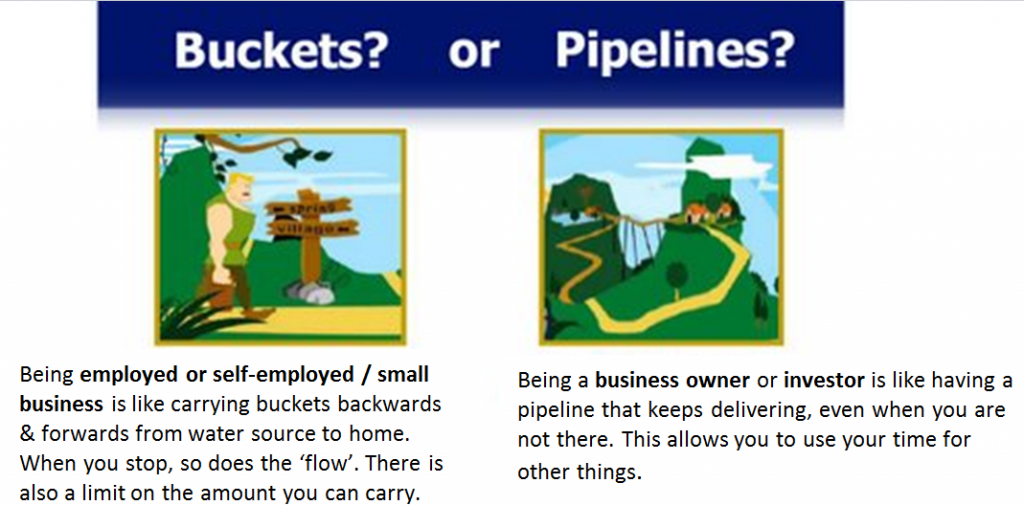 Being employed or self-employed / small business is like carrying buckets backwards & forwards from water source to home. When you stop, so does the 'flow'. There is also a limit on the amount you can carry.Being a business owner or investor is like having a pipeline that keeps delivering, even when you are not there. This allows you to use your time for other things.