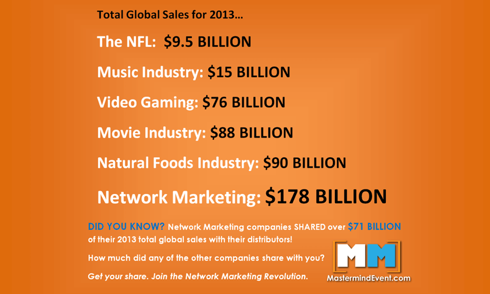Network Marketing industry recorded Global sales of 167 Billion $ for 2012