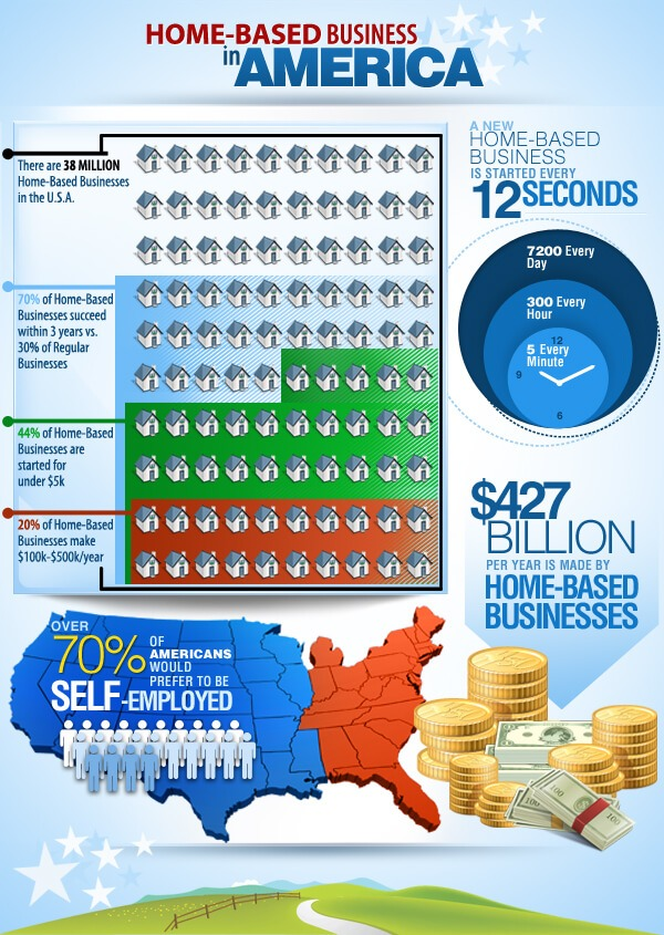 Home Based Business infographic
