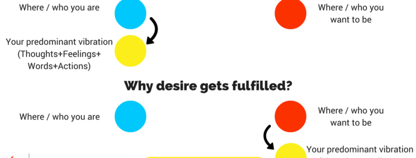 Why desire doesn't get fulfilled-Law of Attraction