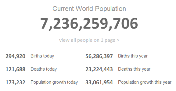 current-world-population-28-may-2014