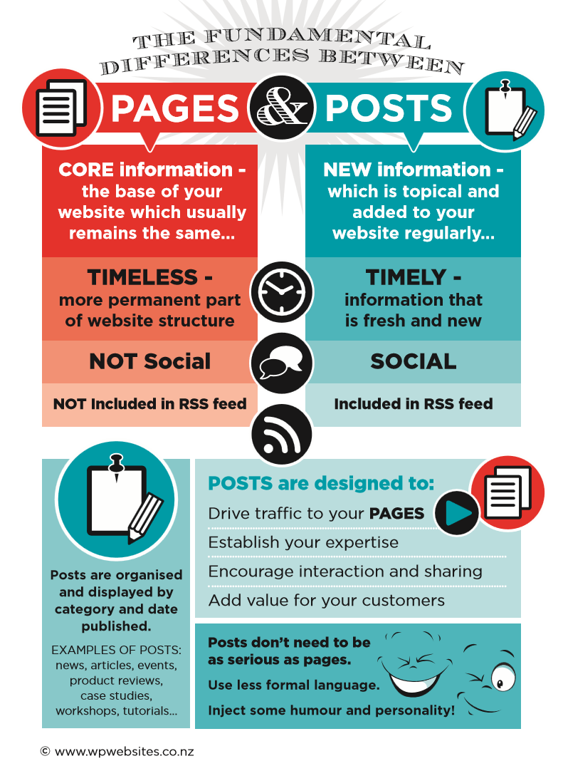 Wordpress posts vs pages difference Infographic