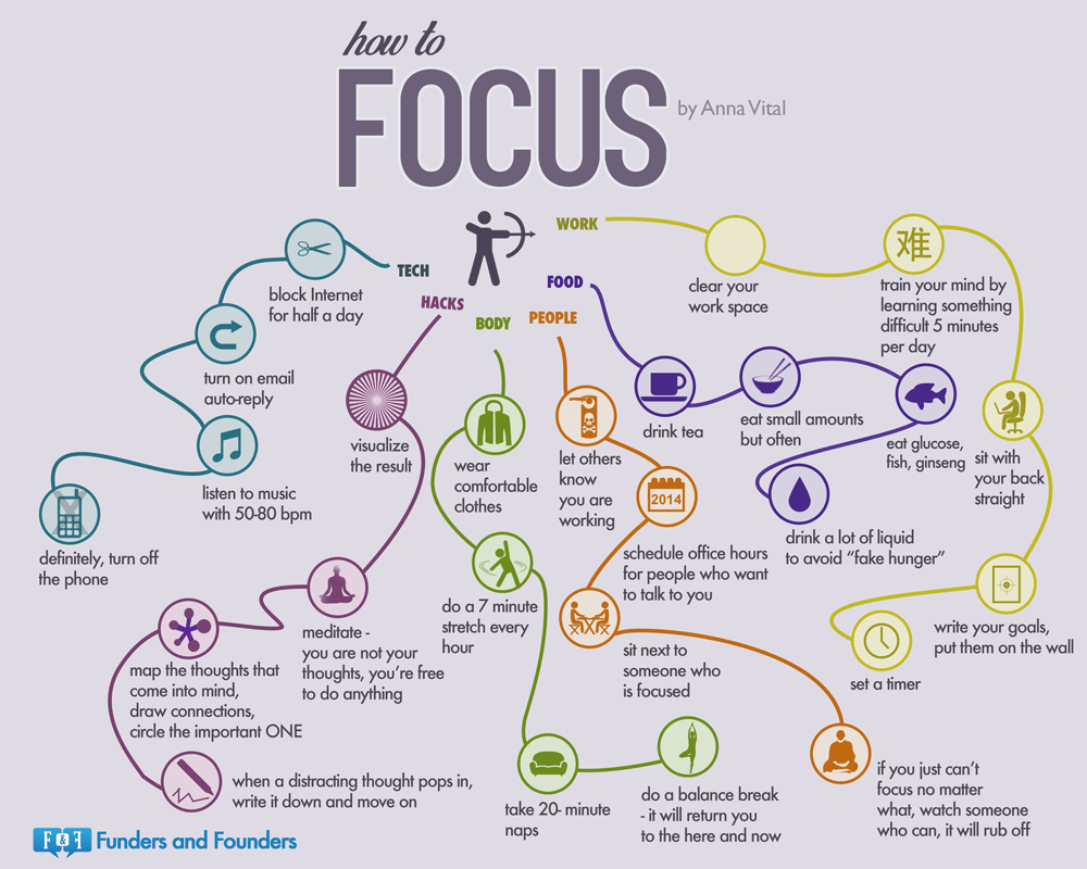 How to focus - Infographic by Anna Vitale