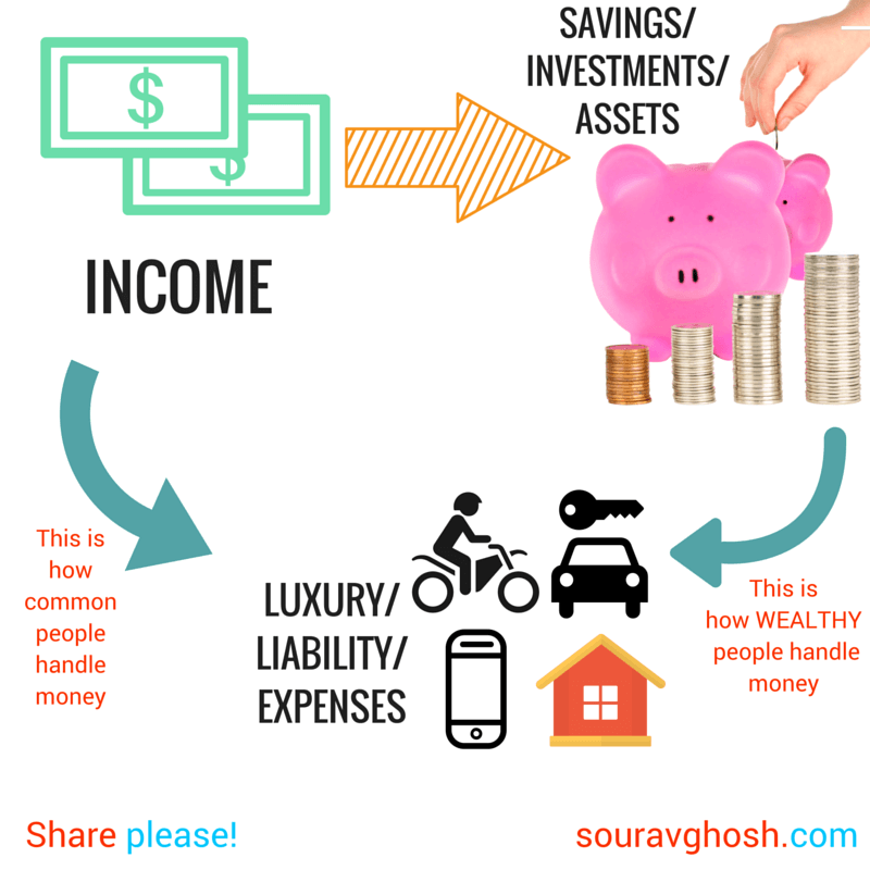 Spending Habits of Common and Rich