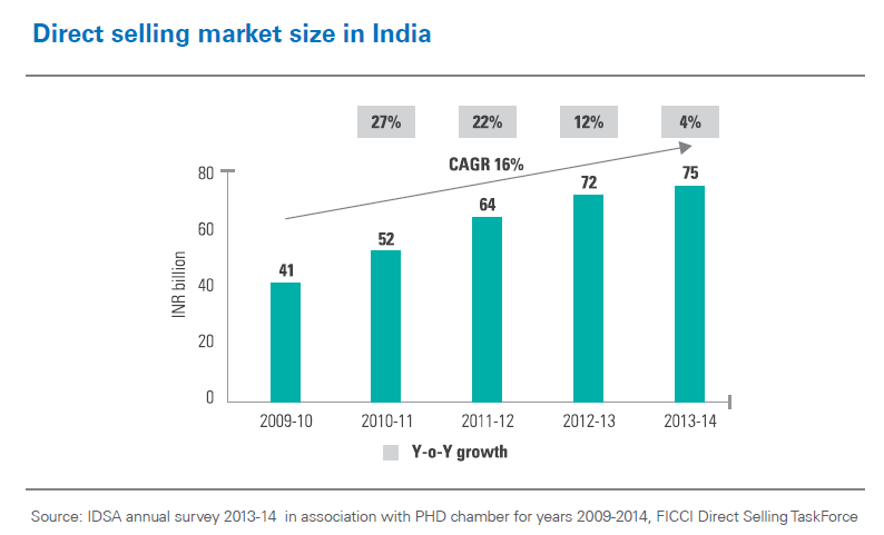 Direct Selling Market size in India - IDSA Annual Survey