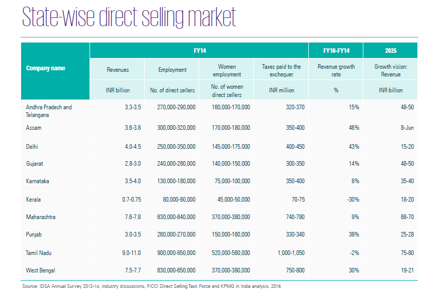 Direct Selling Market in India - State Wise Market Size
