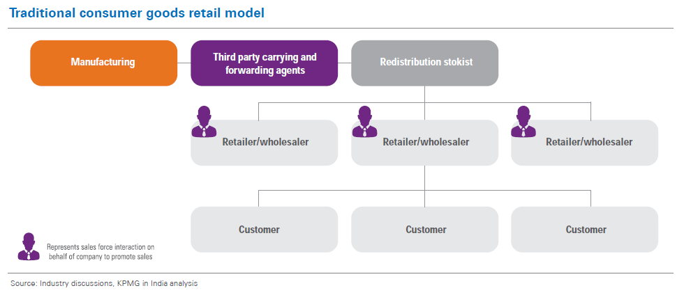 Traditional Consumer Goods Retail Model