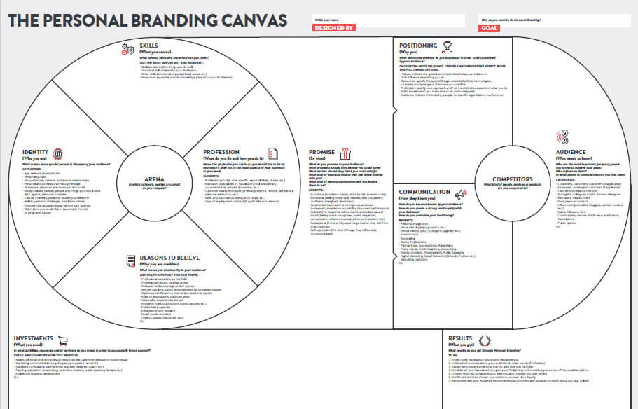 The Personal Branding Canvas - Personal Branding Questionnaire