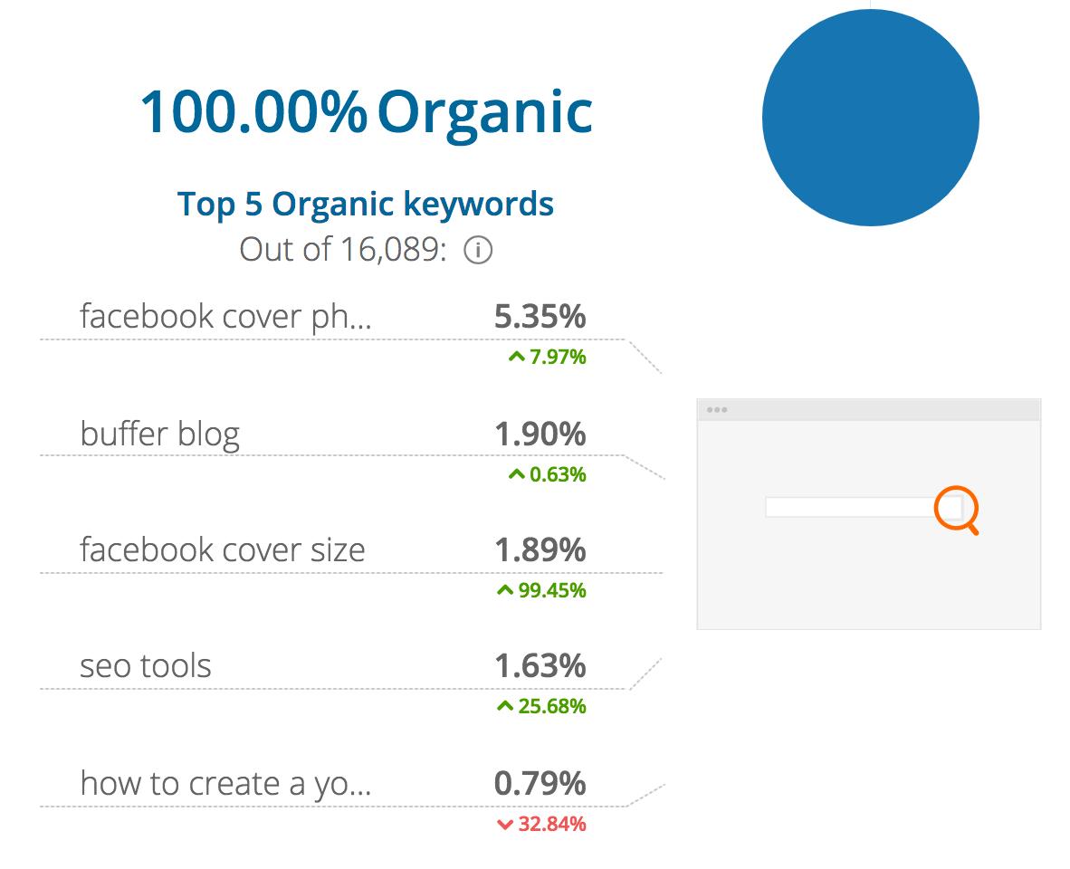 Buffer Blog Top 5 Organic Keywords