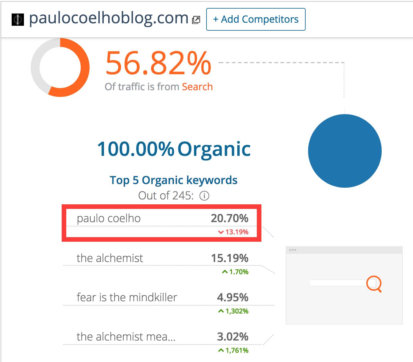 Paulo Coelho Blog Organic Keywords
