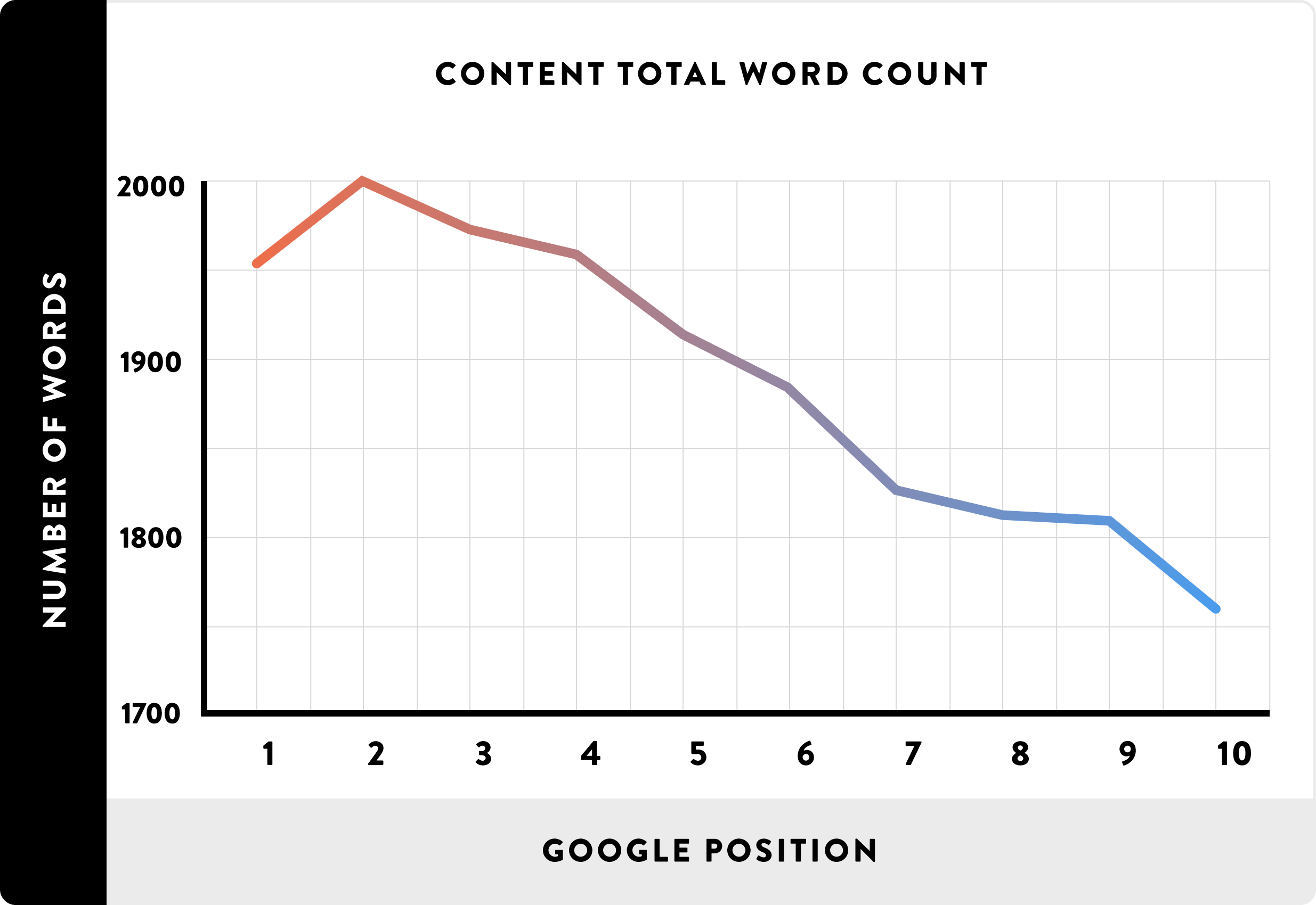 Content Word Count vs Google Position