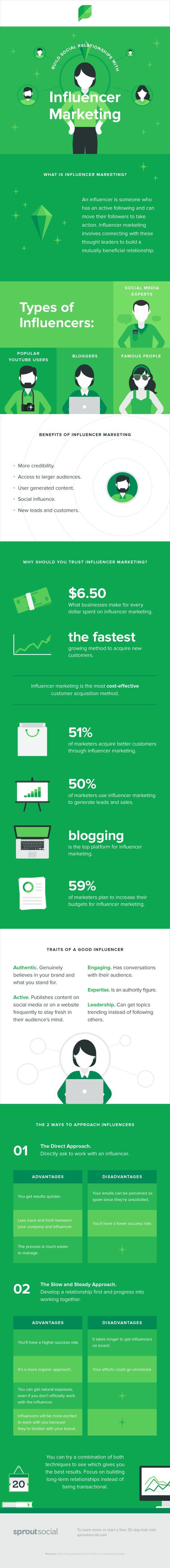 influencer marketingg