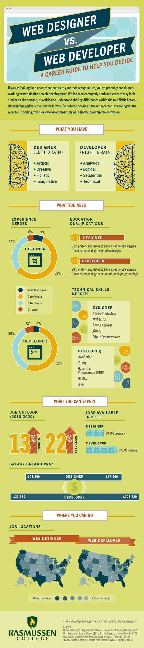 Career Guide Web Designer vs. Web Developer