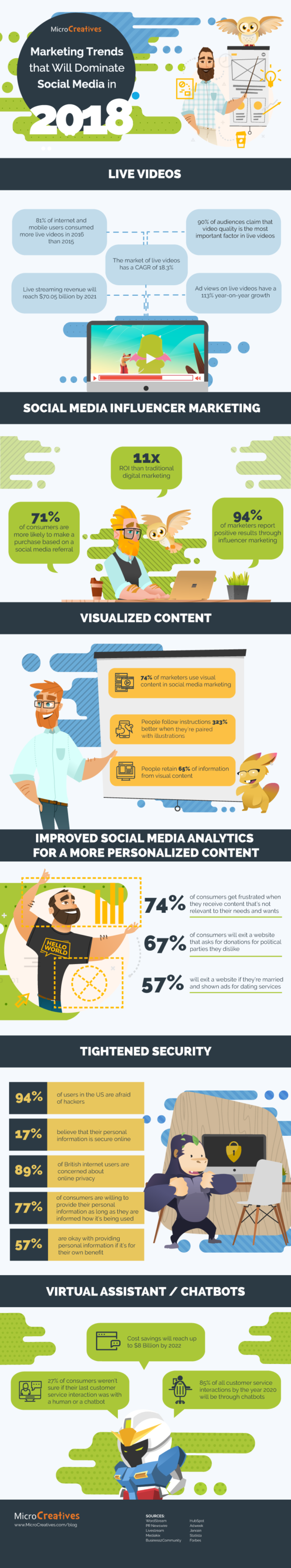 Top Nine Social Media Trend Predictions for 2018 Infographic