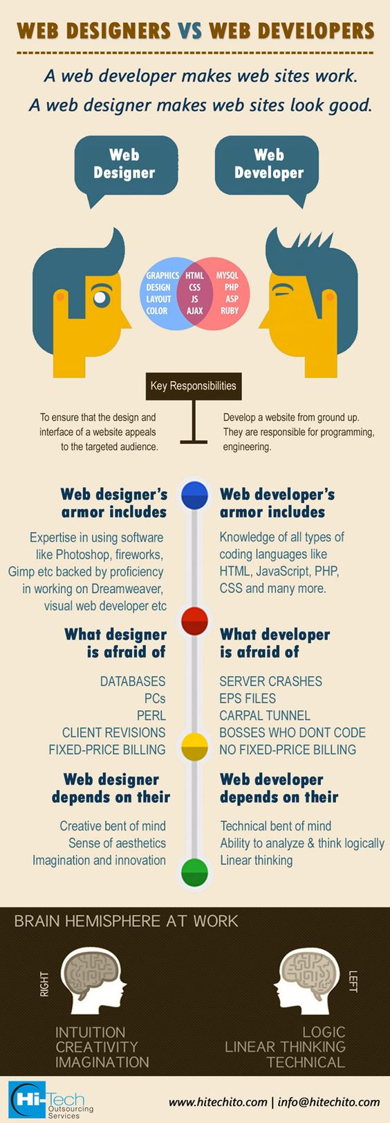 Career Guide Web Designer Vs Web Developer Infographic