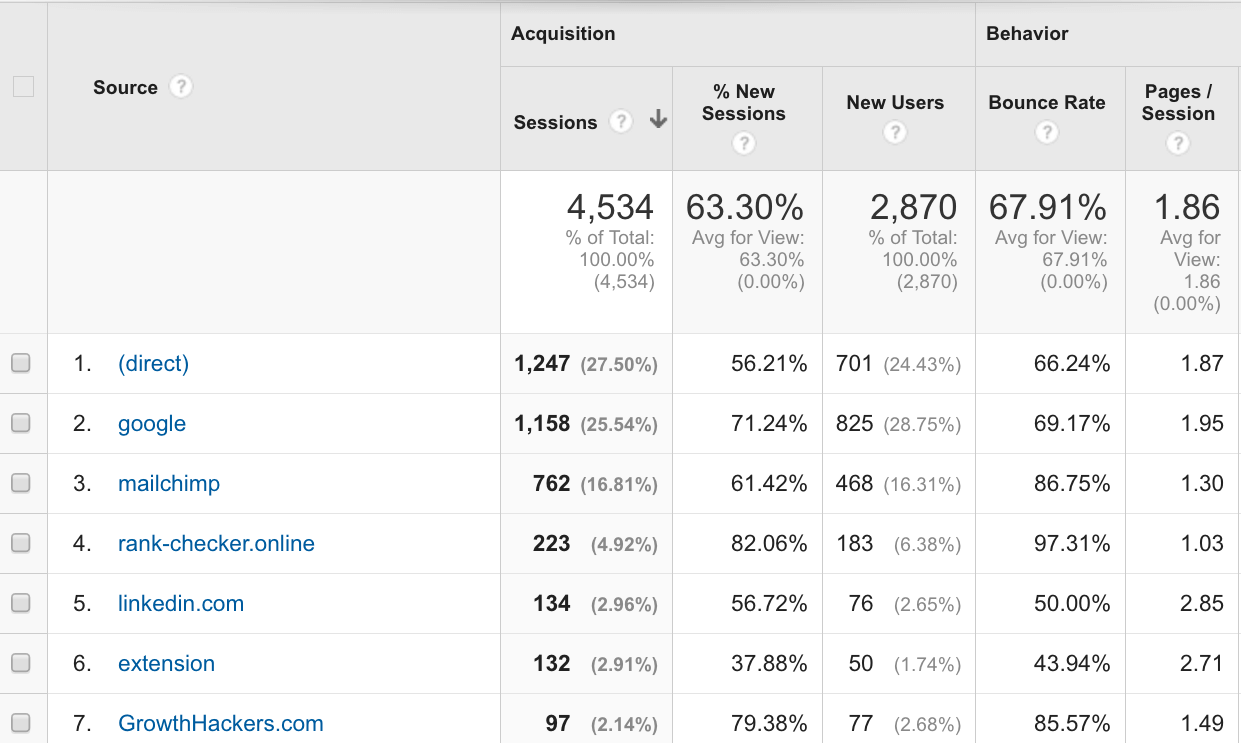Google Analytics for Social Media