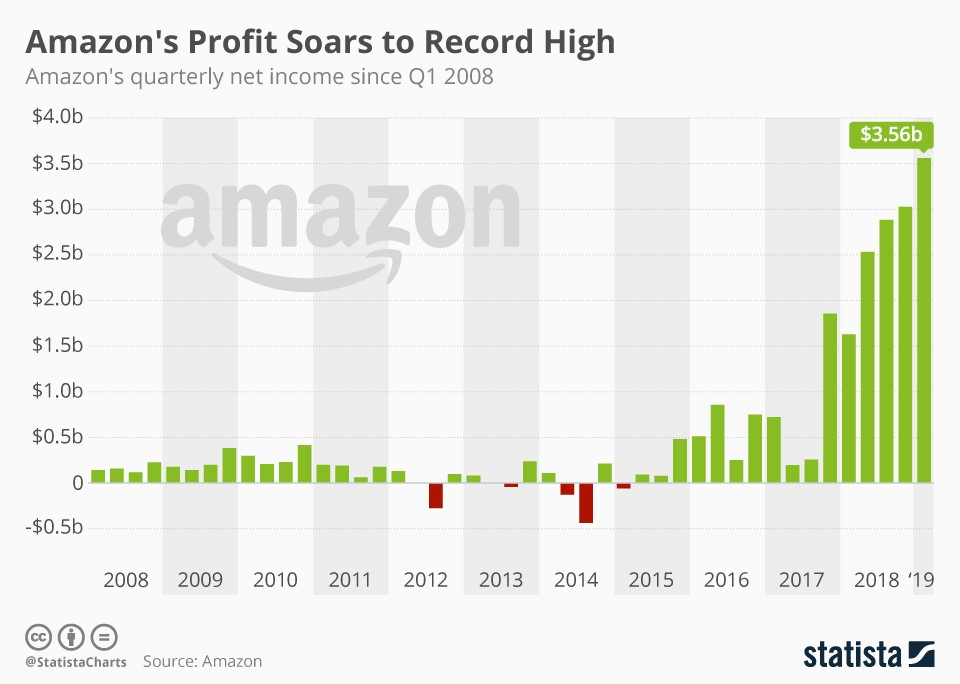 How To Sell On Amazon: Amazon's Profit Soars To Record High