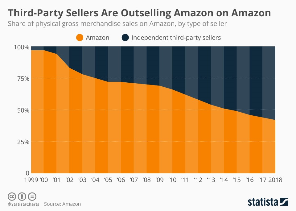 How To Sell On Amazon: Third-Party Sellers Are Outselling Amazon On Amazon