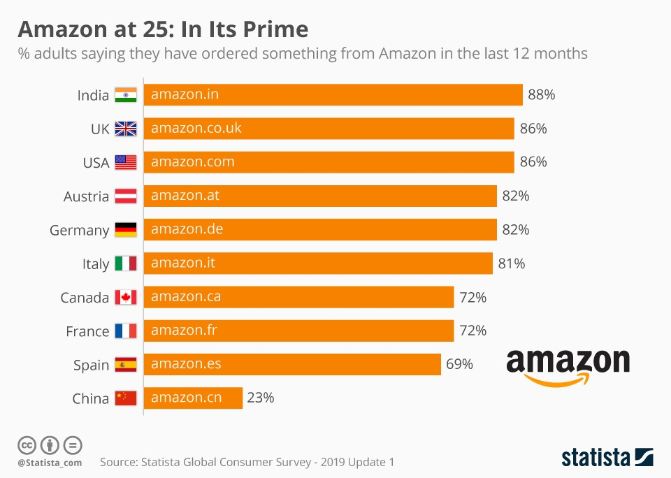 How To Sell On Amazon: Statista Global Consumer Servery 2019 Update 1